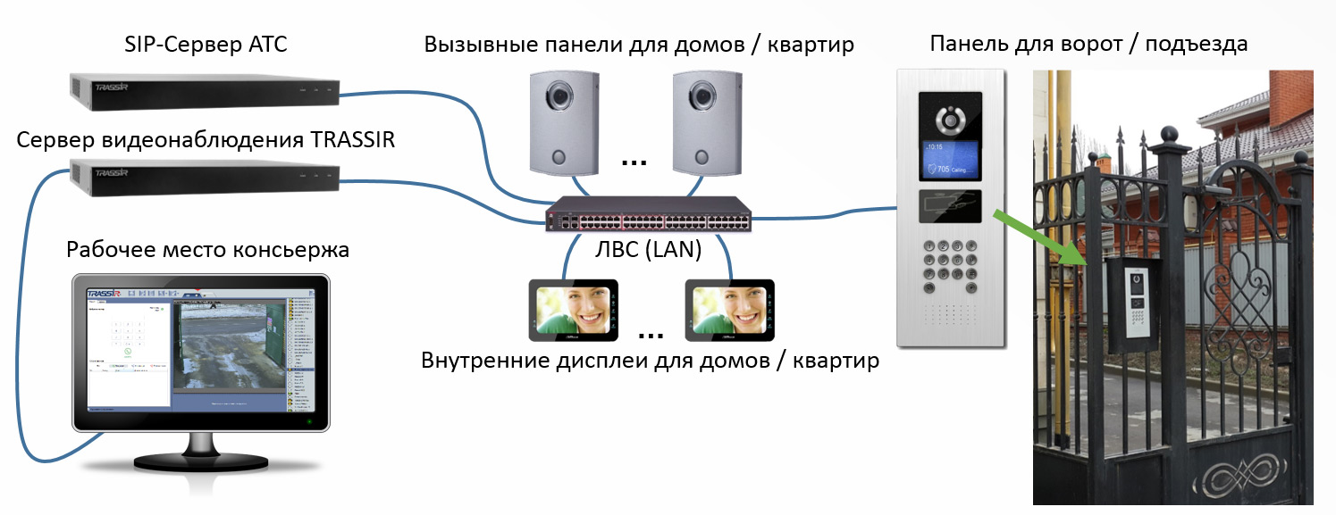 Інтеграція IP-домофонії TRASSIR Intercom